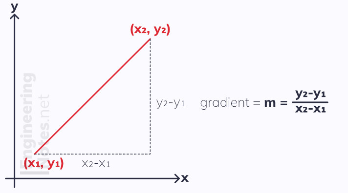 Fidning gradient of a striagh line. Linear graph gradient. Gradient. Straight line graph. GCSE Maths, A-Level Maths Notes. EngineeringNotes.net, EngineeringNotes, Engineering Notes