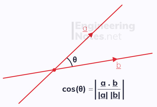 Angle between two lines in 3D. Free online a-level further maths core pure 1 CP1 notes. EngineeringNotes.net, EngineeringNotes, Engineering Notes.