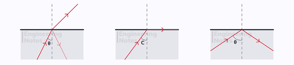 Total Internal Reflection Diagram, critical angle diagram. EngineeringNotes