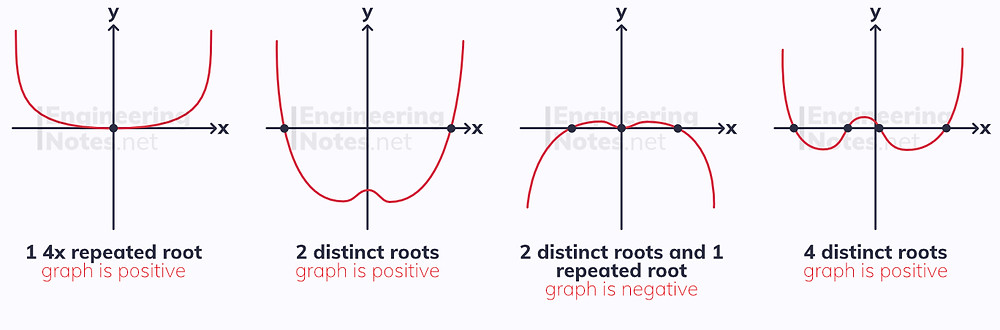 quartic graphs, quartic roots, quartic roots combinations, to the four graphs, x to the 4, x^4 graph. A-Level Maths notes. EngineeringNotes.net, EngineeringNotes, Engineering Notes