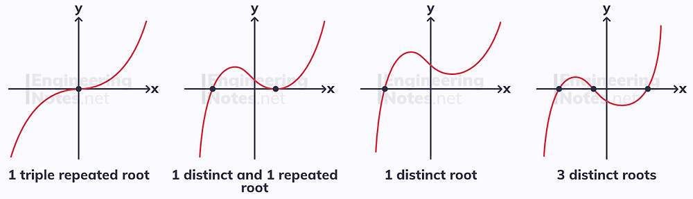 roots on a cubic graph, cubic roots graph, types of cubic roots, cubic root combinations, A-level maths notes. EngineeringNotes.net, EngineeringNotes, Engineering Notes