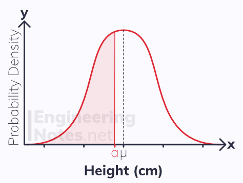 The Normal distribution, continuous random variables, continuous random distribution. Statistics, free online a-level Maths notes. EngineeringNotes.net, EngineeringNotes, Engineering Notes