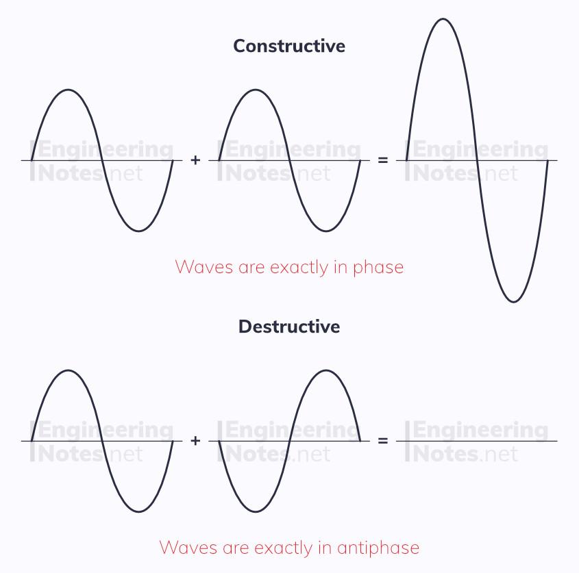 Superposition diagram, constructive interference, destructive interference, wave interference. EngineeringNotes