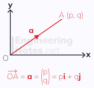 Position vector, A-Level Maths notes. EngineeringNotes.net, EngineeringNotes, Engineering Notes