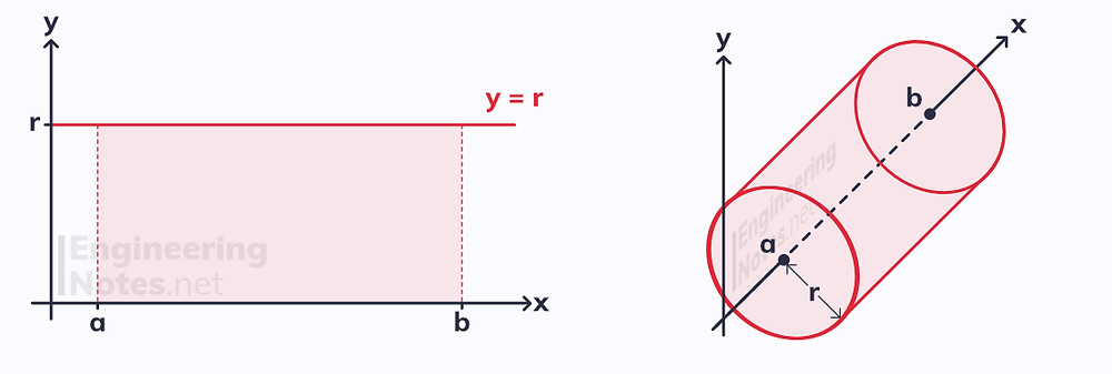 Volumes of revolution. Further Integration. Free online a-level further maths core pure CP1 CP2 notes. EngineeringNotes.net, EngineeringNotes, Engineering Notes.
