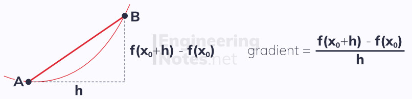 Differentiation from first principles, gradients, normal, tangents, differentiation. Free online A-Level Maths notes. EngineeringNotes.net, EngineeringNotes, Engineering Notes