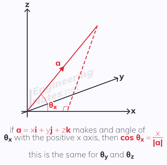 3D vector geometry, three dimensional geometry. A-Level Maths Notes. EngineeringNotes.net, EngineeringNotes, Engineering Notes