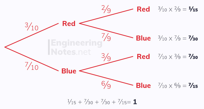 Tree diagram, how to use a tree diagram, what is a probability tree diagram, probability, statistics. Free online a-level maths notes. EngineeringNotes.net, EngineeringNotes, Engineering Notes.