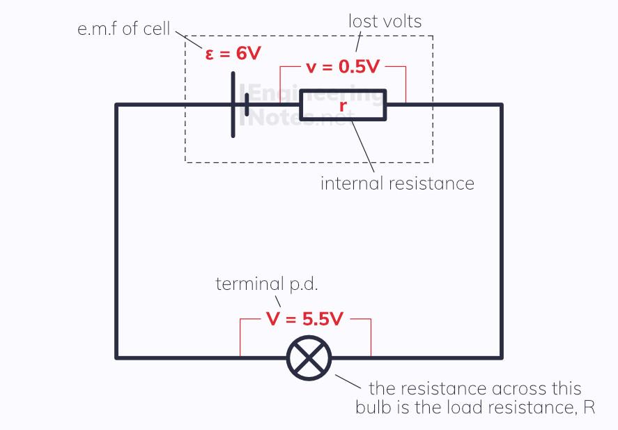 Internal resistance circuit diagram. e.m.f. lost volts, terminal p.d. load resistance. EngineeringNotes