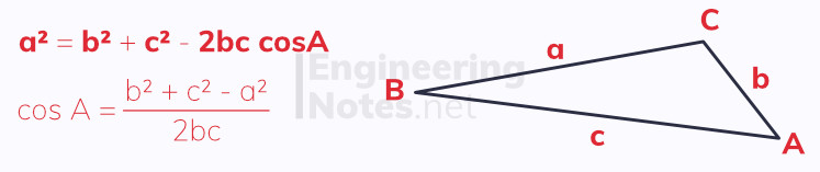 the cosine rule, cosine rule diagram, cosine law, trigonometry rules, trigonometry laws. GCSE Maths, A-Level Maths Notes. EngineeringNotes.net, EngineeringNotes, Engineering Notes