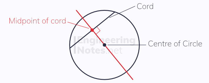 Angle bisector, Perpendicular bisector, finding diameter of circle, cords in circles. A-Level Maths notes, GCSE Maths. EngineeringNotes.net, EngineeringNotes, Engineering Notes