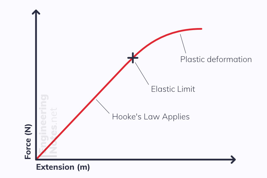 Hooke's Law graph, direct proportion of spring constant up to elastic limit. Plastic Deformation. A-Level Physics Revision Study Guide Notes. Engineering Notes