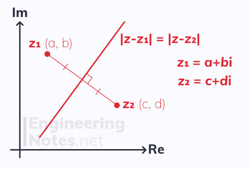 Loci, Locus of a perpendicular bisector, Argand diagram, complex numbers notes. A-Level Further Maths Notes. Core Pure 1, Core Pure 2, CP1, CP2. EngineeringNotes.net, EngineeringNotes, Engineering Notes