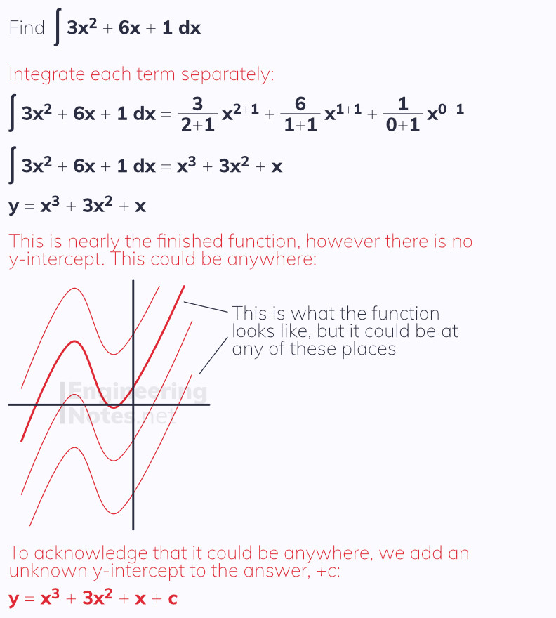 Finding functions from derivative, integrating, integration functions. Free online A-Level Maths Notes. EngineeringNotes.net, EngineeringNotes, Engineering Notes.