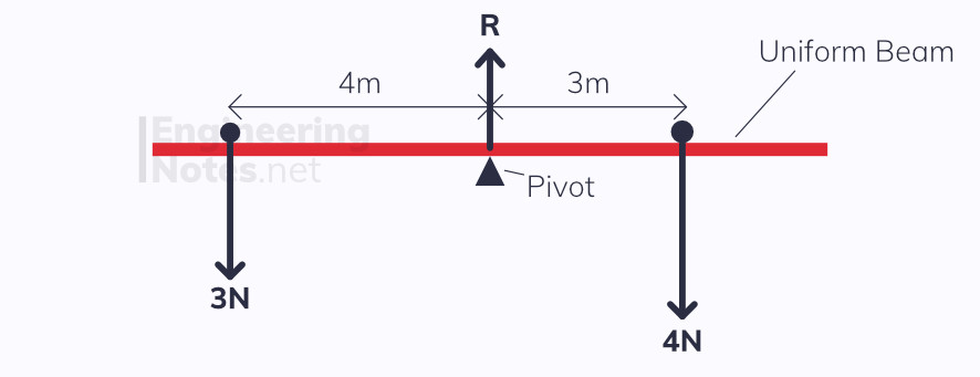 Moments, Balancing, Uniform Rod, Moments Diagram, Force Diagram, Pivot, Lever, Leverage. EngineeringNotes, Engineering Notes