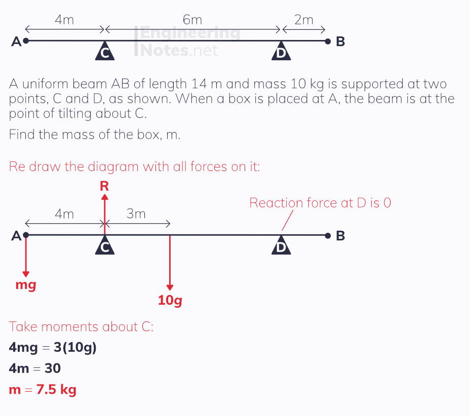 Point of tilting, tilting, moments, free online a-level maths mechanics notes. EngineeringNotes.net, EngineeringNotes, Engineering Notes