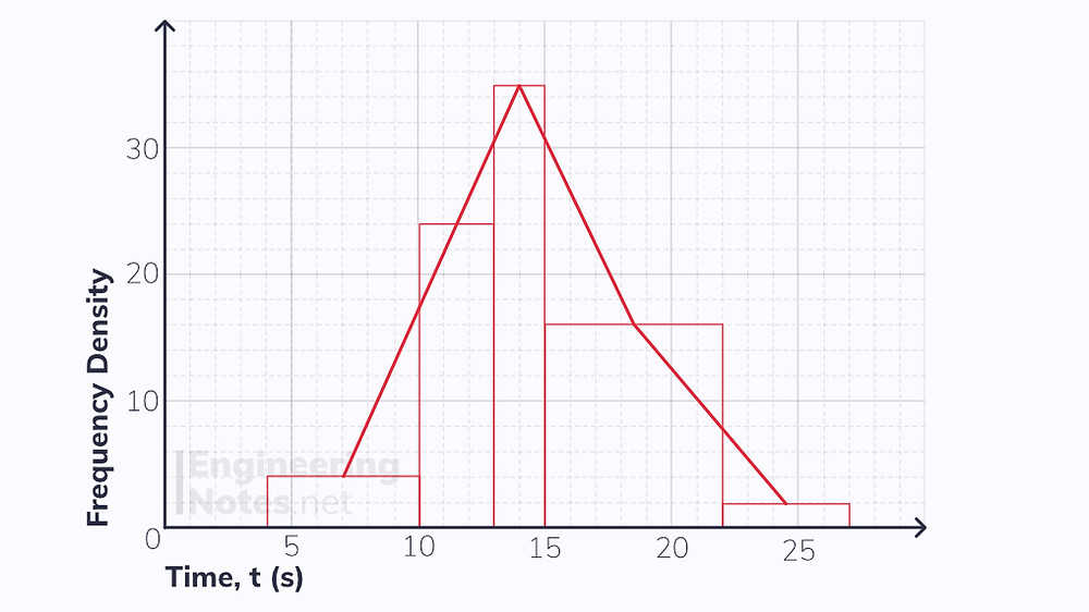 Frequency polygon, Histogram, frequency density, category width. What is a histogram, how to plot a histogram. Free online A-Level Maths notes. EngineeringNotes, EngineeringNotes.net, Engineering Notes.