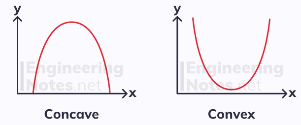 Stationary points, local maximum point, local minimum point, point of inflection, increasing functions, decreasing functions, concave functions, convex functions, concave curves, convex curves, increasing curves, decreasing curves, differentiation. Free online A-Level Maths notes. EngineeringNotes.net, EngineeringNotes, Engineering Notes