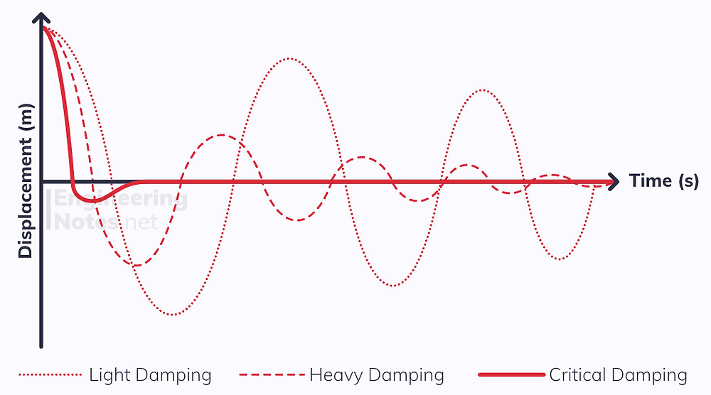 Damping oscillation graph, damping SHM graph. EngineeringNotes.net, EngineeringNotes, Engineering Notes