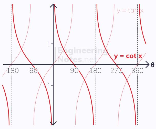 cotangent tangent graphs, cot graph, cot - tan comparison, A-Level Maths Notes. EngineeringNotes.net, EngineeringNotes, EngineeringNotes