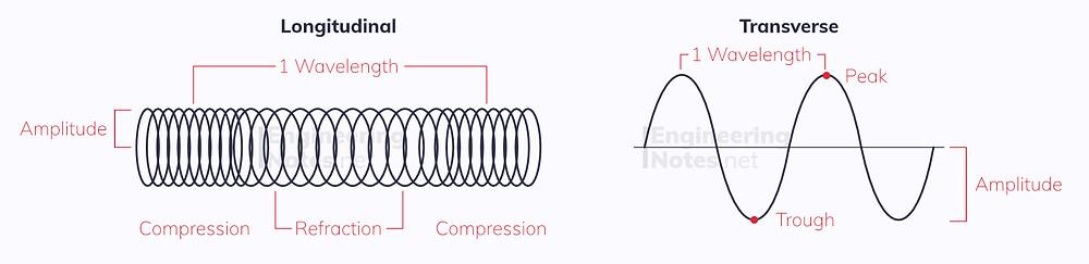 Transverse and longitudinal waves diagram. EngineeringNotes