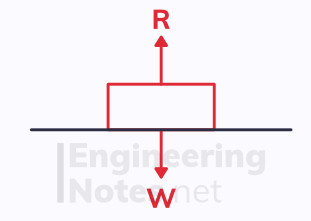 Newton's third law, newton's laws, mechanics, a-level maths free online notes. EngineeringNotes.net, EngineeringNotes, Engineering Notes