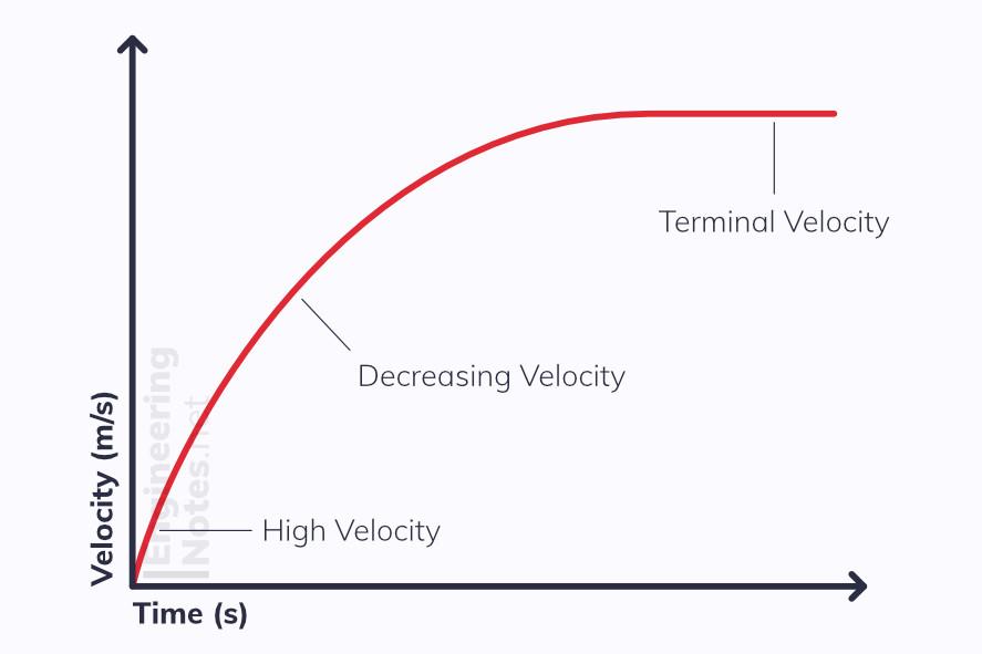 A graph showing terminal velocity, terminal velocity graph. Engineering Notes, EngineeringNotes