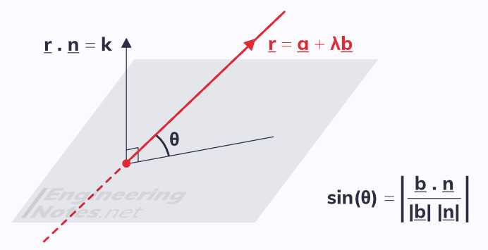 Angle between a line and a plane in 3D. Free online a-level further maths core pure 1 CP1 notes. EngineeringNotes.net, EngineeringNotes, Engineering Notes.