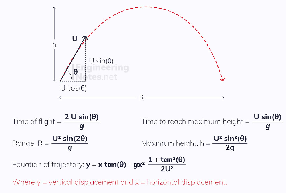 Projectile motion, projectiles, free online A-level maths mechanics notes. EngineeringNotes.net, EngineeringNotes, Engineering Notes
