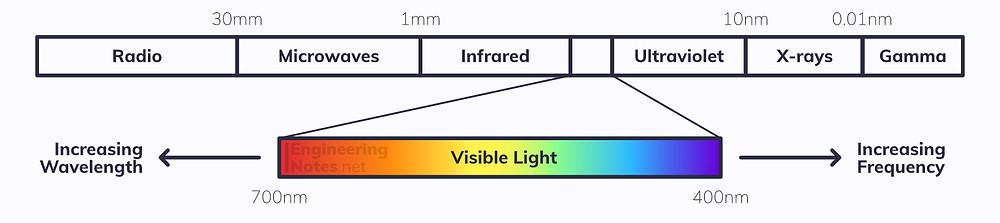 The Electromagnetic Spectrum, EM Spectrum, Electromagnetic Radiation, Visible Light spectrum. EngineeringNotes