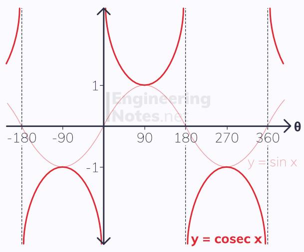cosecant sin graphs, sec graph, sec - sin comparison, A-Level Maths Notes. EngineeringNotes.net, EngineeringNotes, EngineeringNotes