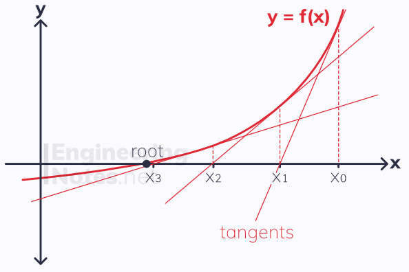 The Newton-Raphson Method, Newton raphson method, Numerical methods, A-Level Maths notes. EngineeringNotes.net, EngineeringNotes, Engineering Notes