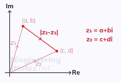 Loci, Locus of a straight line, Argand diagram, complex numbers notes. A-Level Further Maths Notes. Core Pure 1, Core Pure 2, CP1, CP2. EngineeringNotes.net, EngineeringNotes, Engineering Notes