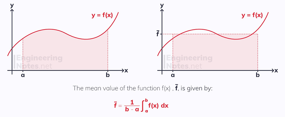 The mean value of a function, further integration. Free online a-level further maths pure notes. EngineeringNotes.net, EngineeringNotes, Engineering Notes.