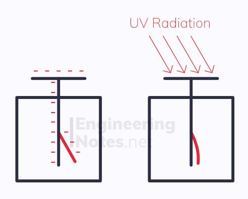 Gold Leaf electroscope diagram, photoelectric effect diagram, photoelectric effect, photoelectron emission. EngineeringNotes