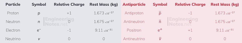 Fundamental particles and antiparticles, proton neutron electron neutrino antiproton antineutron positron antielectron antineutrino. EngineeringNotes.net, EngineeringNotes, Engineering Notes