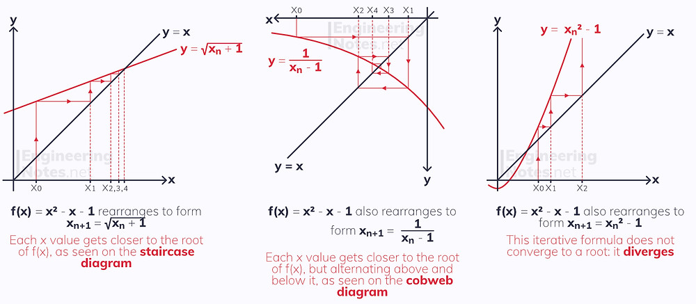 The iterative method, iteration, mathematical iteration, iteration maths, numerical methods iteration, A-Level Maths Notes. EngineeringNotes.net, EngineeringNotes, Engineering Notes