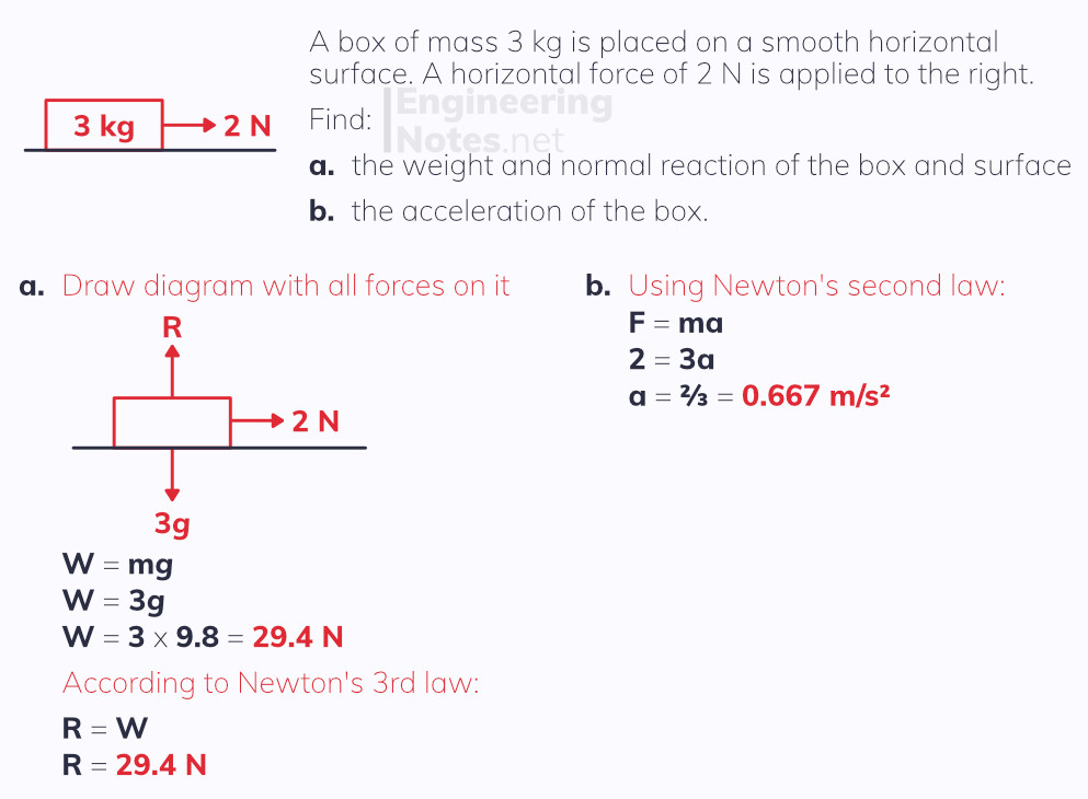 Example of Newton's laws, mechanics, a-level maths free online notes. EngineeringNotes.net, EngineeringNotes, Engineering Notes