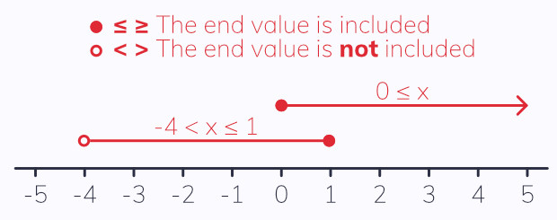 Number line inequality notation. Drawing inequalities. EngineeringNotes.net, EngineeringNotes, Engineering Notes