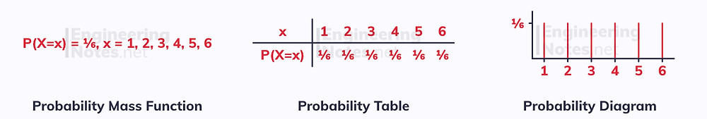 Statistical distributions, probability mass function, probability table, probability diagram. Statistics, free online a-level notes. EngineeringNotes.net, EngineeringNotes, Engineering Notes