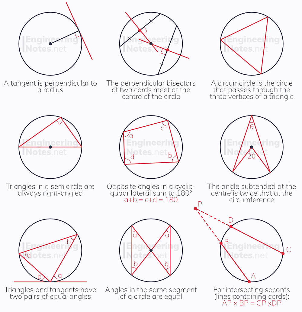 Circle Theorems, Circle maths, Circle theories, circle rules, circle geometry, circle diagrams. GCSE Maths, A-Level Maths Notes. EngineeringNotes.net, EngineeringNotes, Engineering Notes