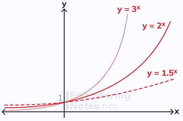 exponential functions, exponential graphs, e^x, e, A-Level Maths Notes. EngineeringNotes.net, EngineeringNotes, Engineering Notes