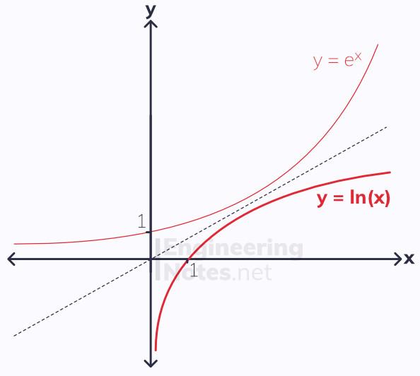 the natural logarithm, ln(x) graph, lnx graph, y=lnx, y = ln x, e vs ln. A-level Maths Notes, EngineeringNotes.net, EngineeringNotes, Engineering Notes