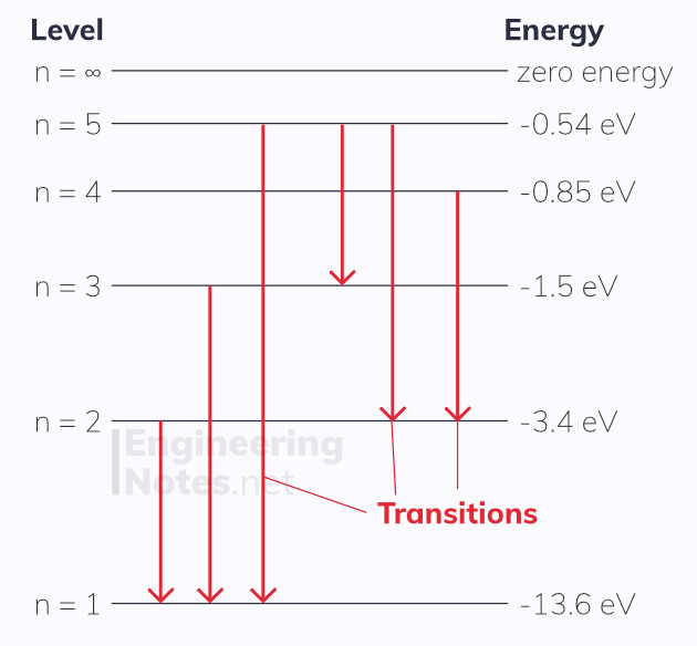 energy levels diagram, electron energy levels. EngineeringNotes.net, EngineeringNotes, Engineering Notes