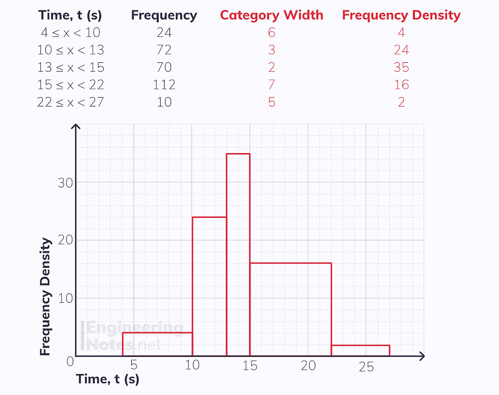 Histogram, frequency density, category width. What is a histogram, how to plot a histogram. Free online A-Level Maths notes. EngineeringNotes, EngineeringNotes.net, Engineering Notes.