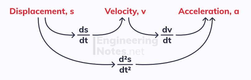 Kinematics, variable acceleration. Free online a-level maths mechanics notes, EngineeringNotes.net, EngineeringNotes, Engineering Notes