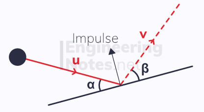 Impulse acts perpendicular to the surface in an oblique collision. free online Further Mechanics 1 FM1 Notes on elasticity, elastic collisions and oblique collisions. EngineeringNotes.net, EngineeringNotes, Engineering Notes.
