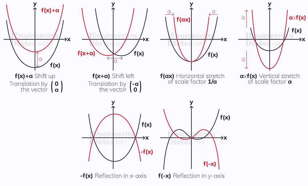 graph transformations, types of graph transformations, graph transformation table. A-Level Maths, GCSE Maths. EngineeringNotes.net, EngineeringNotes, Engineering Notes