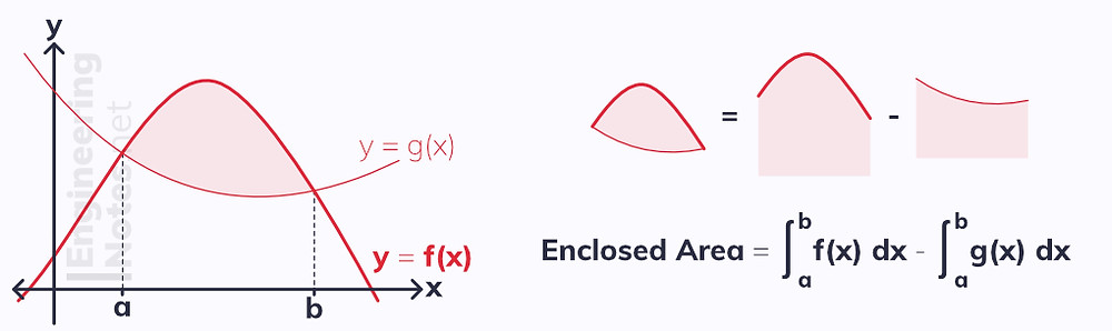 How to find the area between two lines, how to find the area between a curve and a line, how to find the area between two curves. Integration. Area between graphs. Free online A-Level maths notes. EngineeringNotes.net, EngineeringNotes, Engineering Notes.