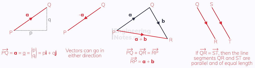 Vectors, representing vectors, unit vectors, column vectors, parallel vectors, vector triangle, triangle law for vector addition. A-Level Maths Notes, GCSE Maths. EngineeringNotes.net, EngineeringNotes, Engineering Notes